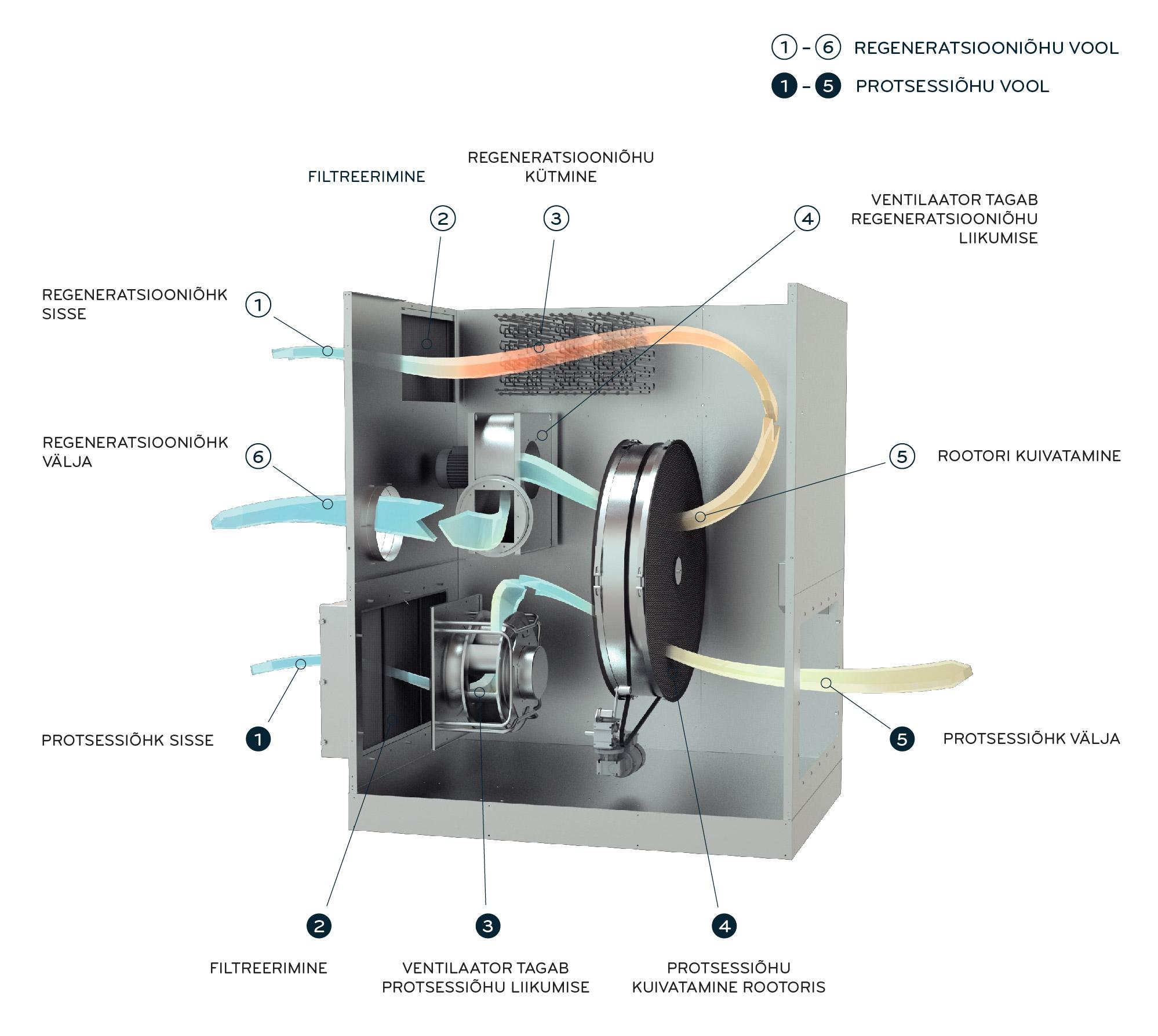 Cotes C105 õhukuivatid / niiskusekogujad tööpõhimõte