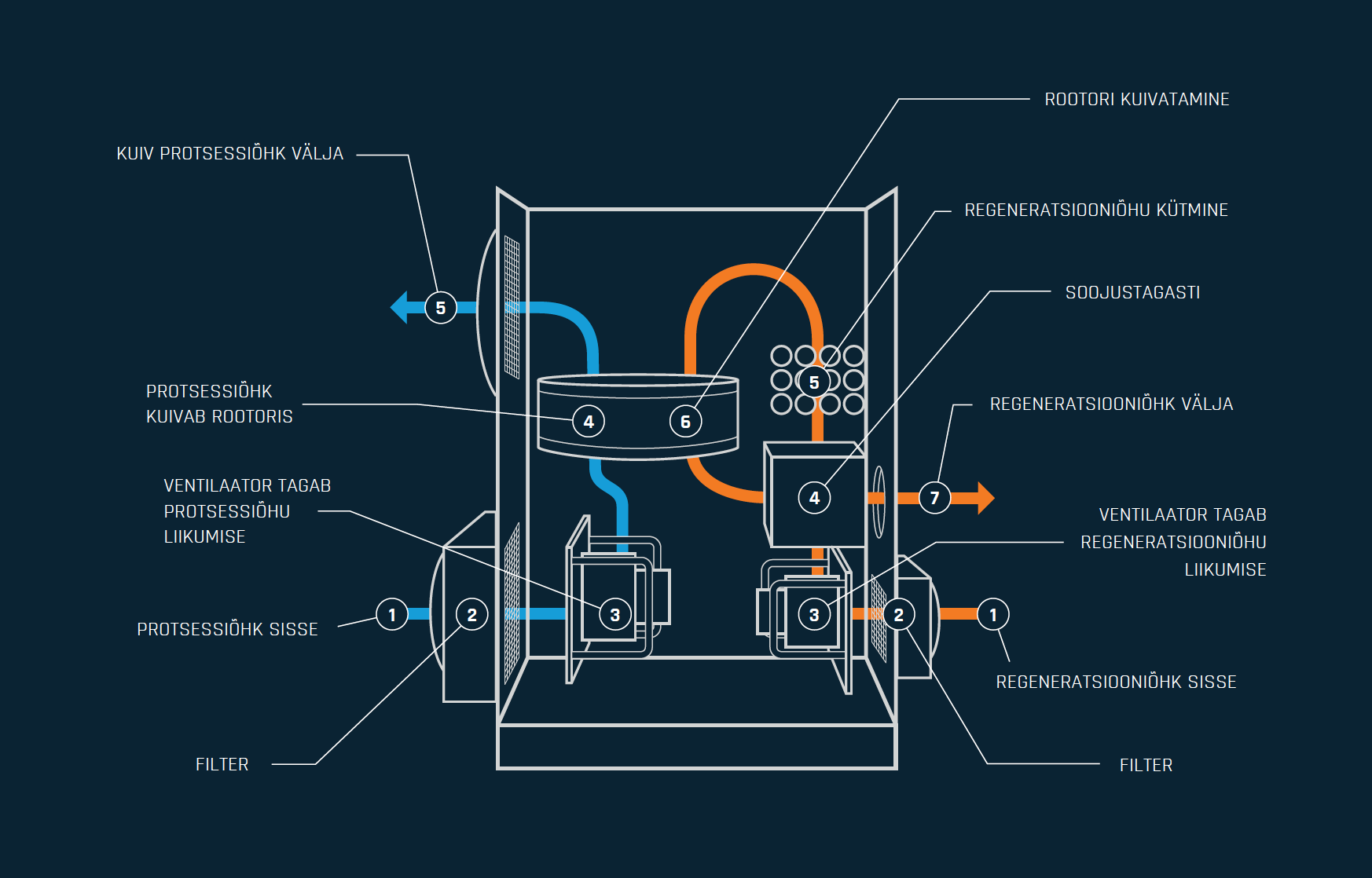 Cotes C65 õhukuivati niiskusekoguja tööpõhimõte